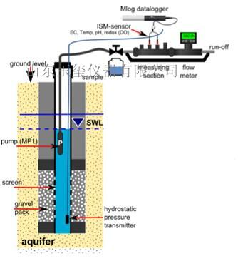 ORIWELL LIGHT 地下水采样系统