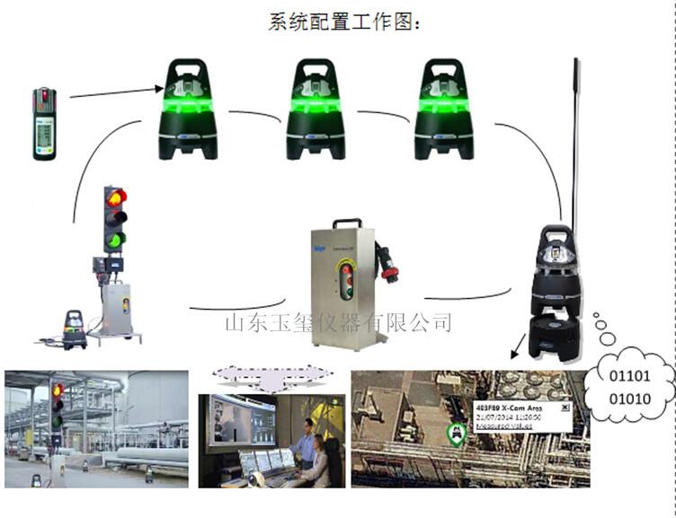 胜博发手机版官网X-zone Com气体监测警报系列产品